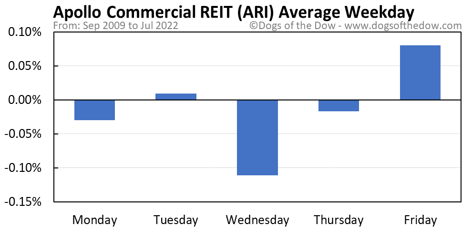 ARI average weekday chart
