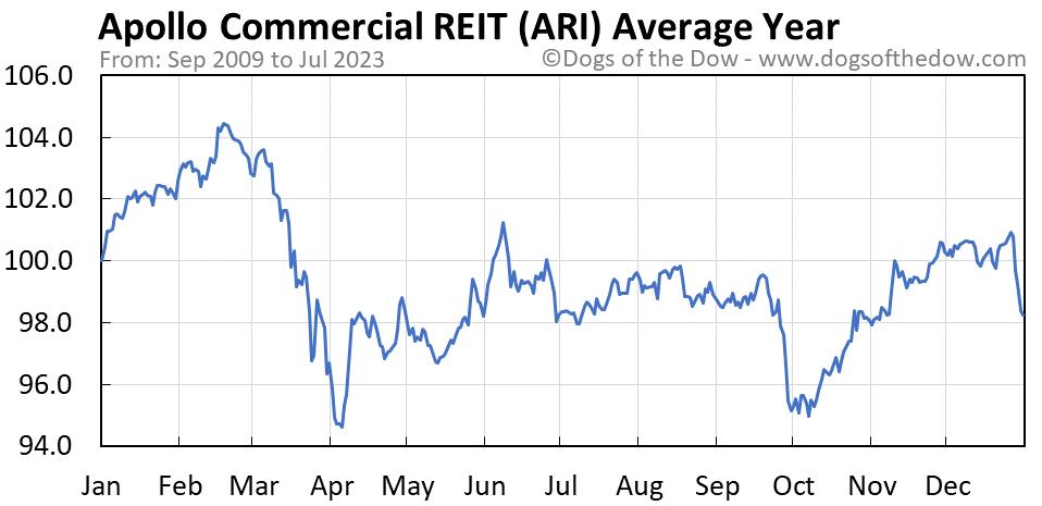 ARI average year chart