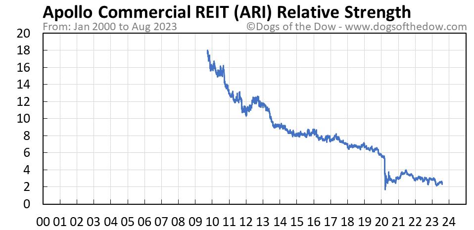 ARI relative strength chart