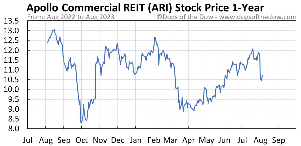 ARI 1-year stock price chart