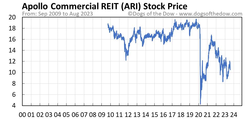 ARI stock price chart