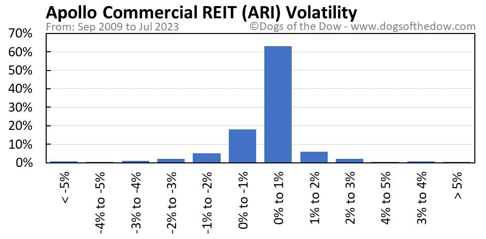 ARI volatility chart