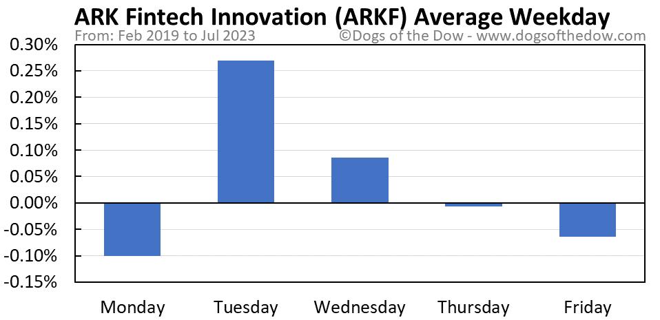 ARKF average weekday chart