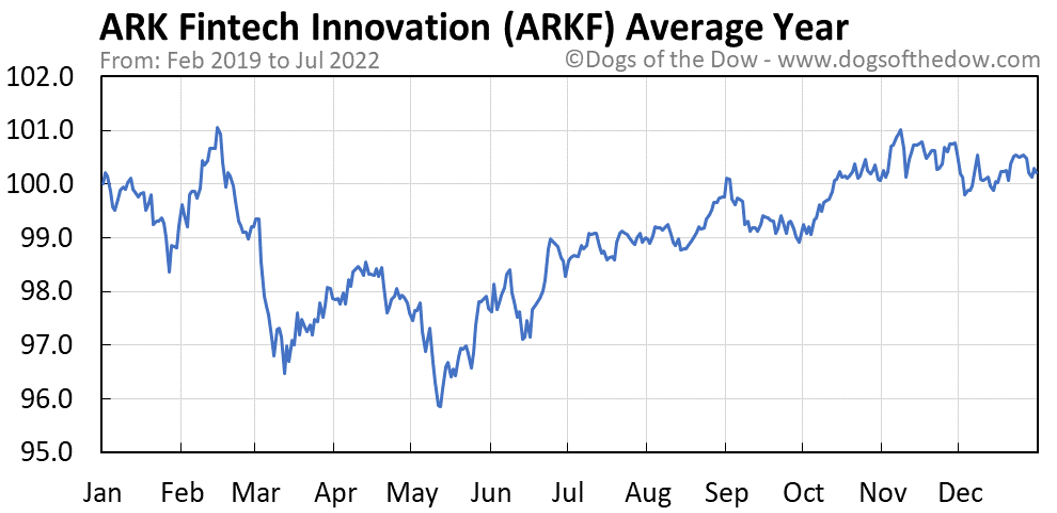 ARKF average year chart