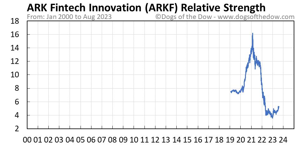 ARKF relative strength chart