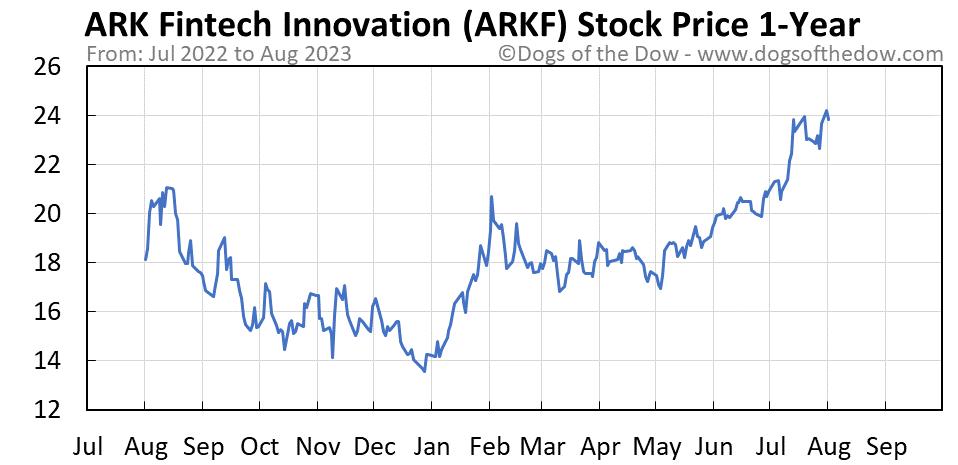 ARKF 1-year stock price chart