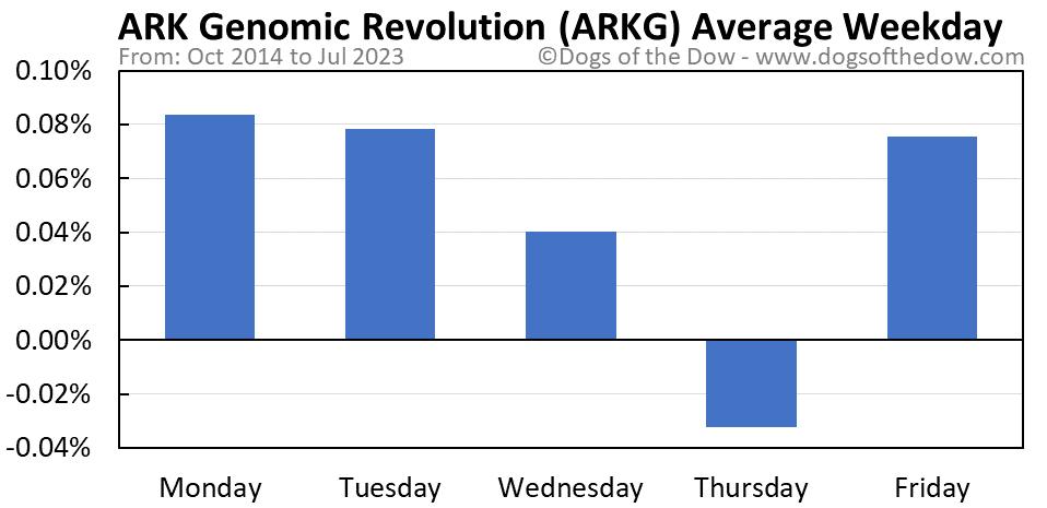 ARKG average weekday chart