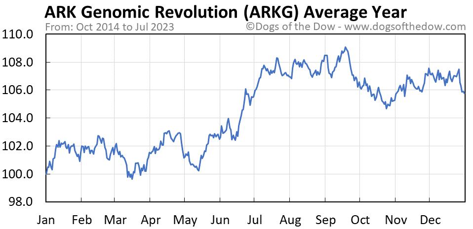 ARKG average year chart