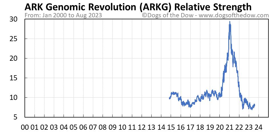 ARKG relative strength chart