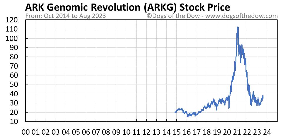 ARKG stock price chart