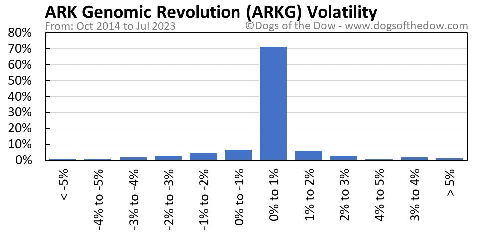 ARKG volatility chart