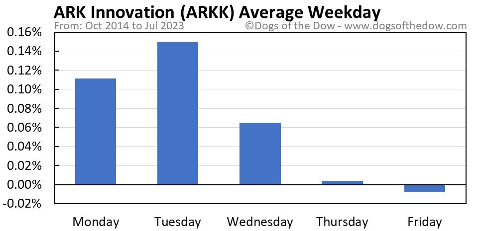 ARKK average weekday chart