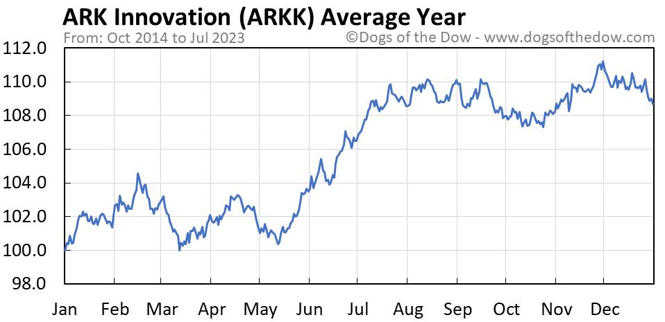 ARKK average year chart