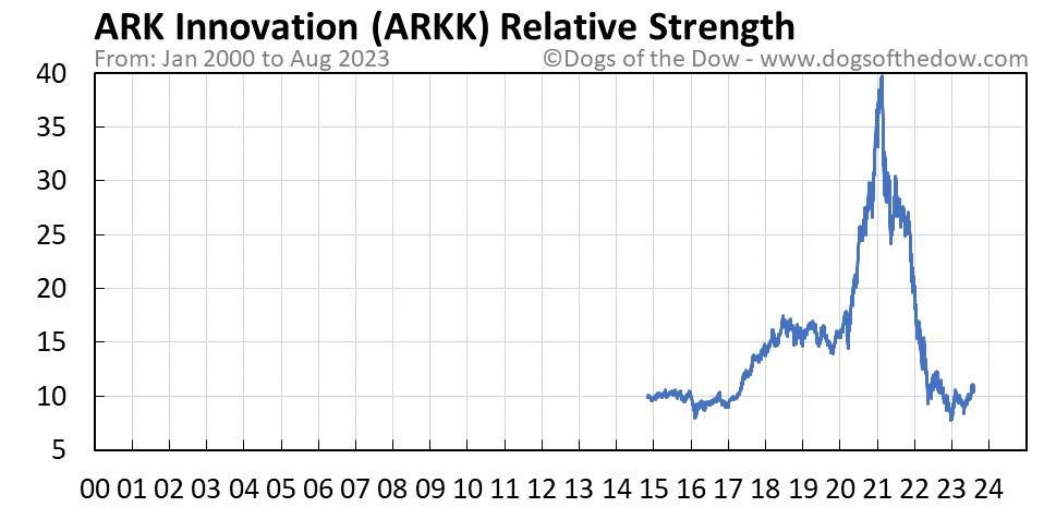 ARKK relative strength chart