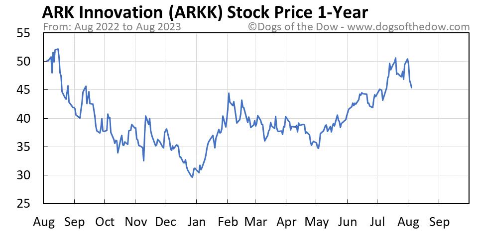 ARKK 1-year stock price chart