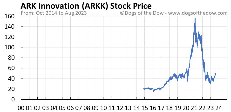ARKK stock price chart