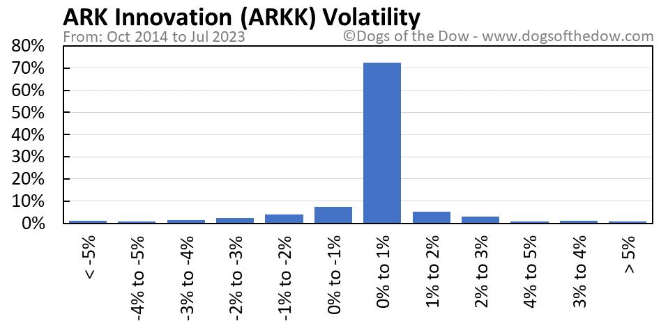 ARKK volatility chart