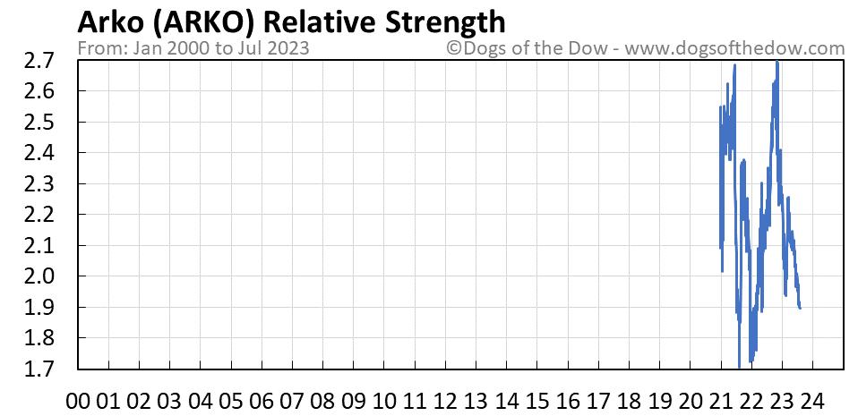 ARKO relative strength chart
