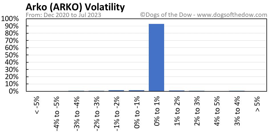 ARKO volatility chart