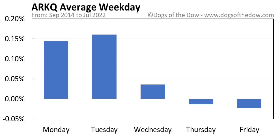ARKQ average weekday chart