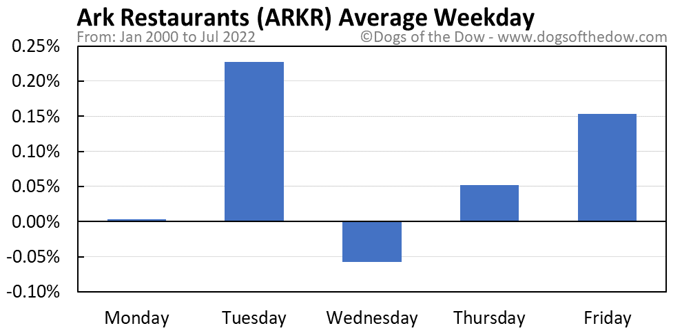 ARKR average weekday chart