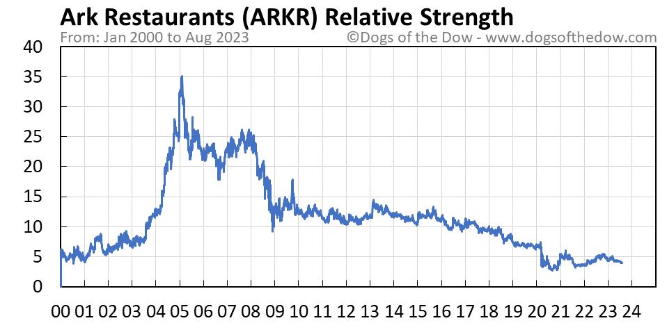 ARKR relative strength chart