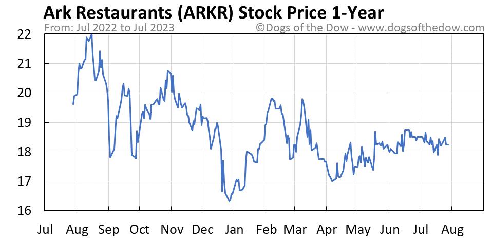 ARKR 1-year stock price chart