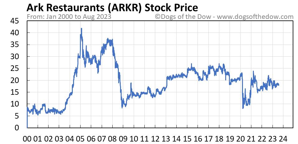 ARKR stock price chart