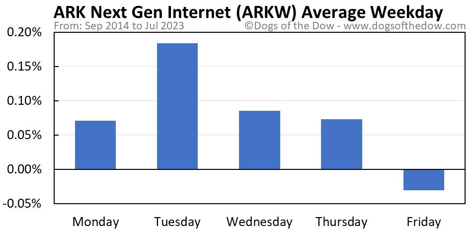 ARKW average weekday chart