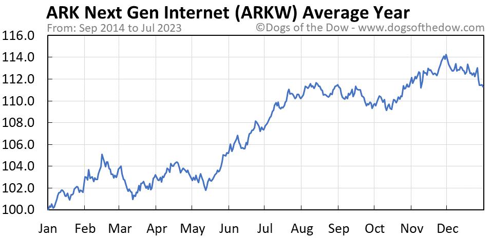 ARKW average year chart