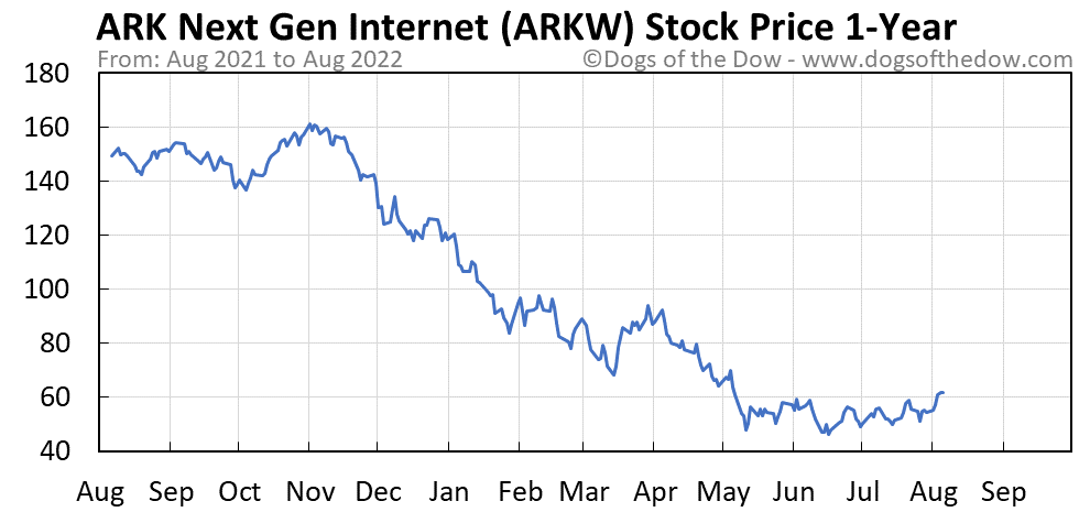 ARKW 1-year stock price chart