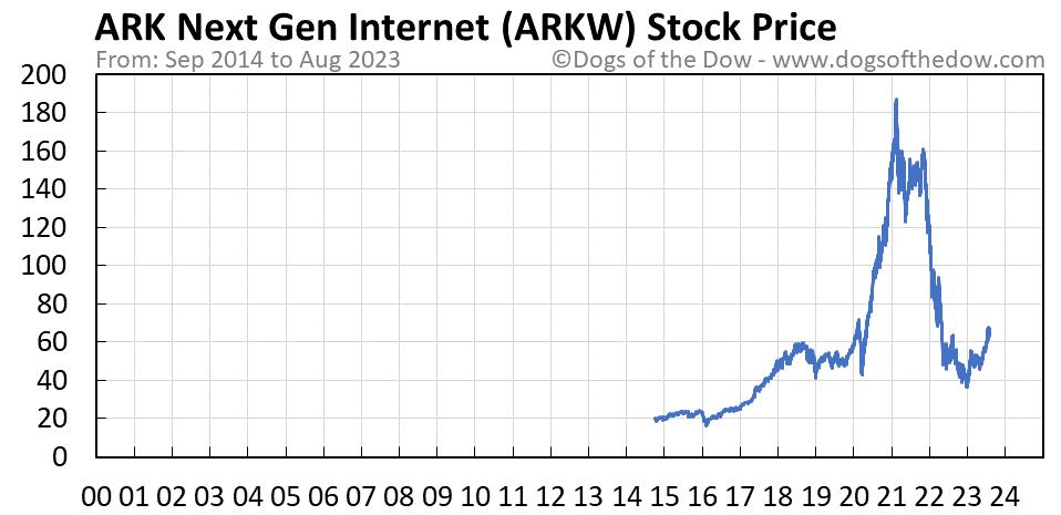 ARKW stock price chart