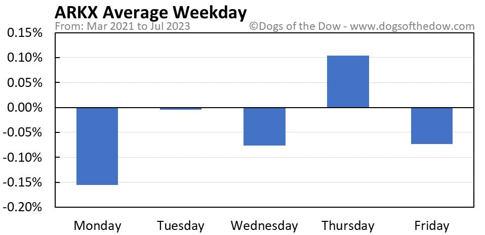 ARKX average weekday chart