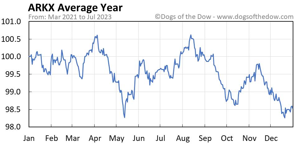 ARKX average year chart