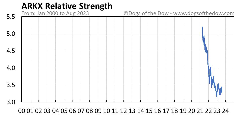 ARKX relative strength chart
