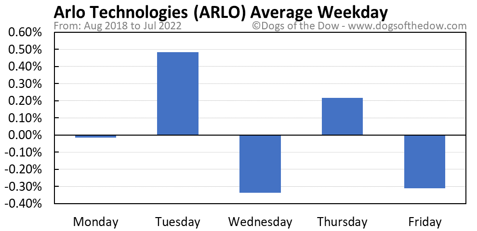 ARLO average weekday chart