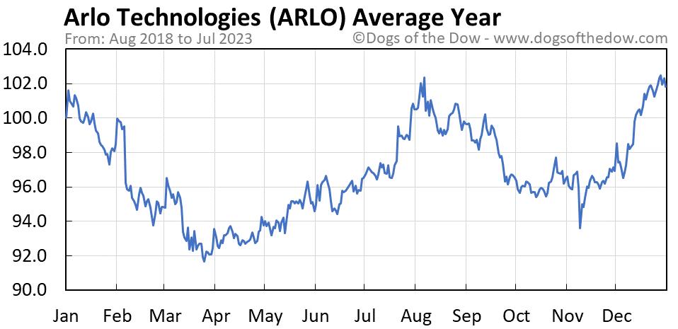 ARLO average year chart