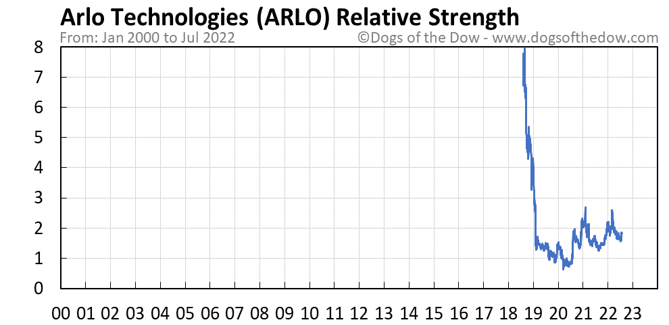 ARLO relative strength chart