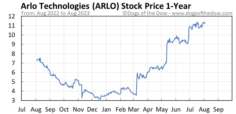 ARLO 1-year stock price chart