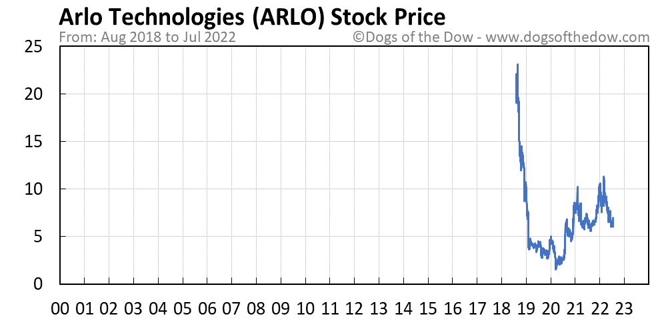 ARLO stock price chart
