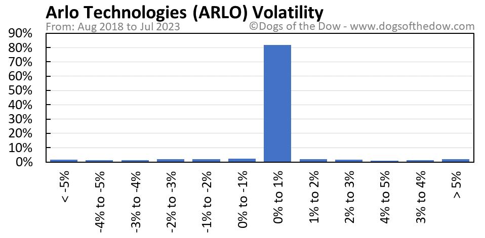 ARLO volatility chart