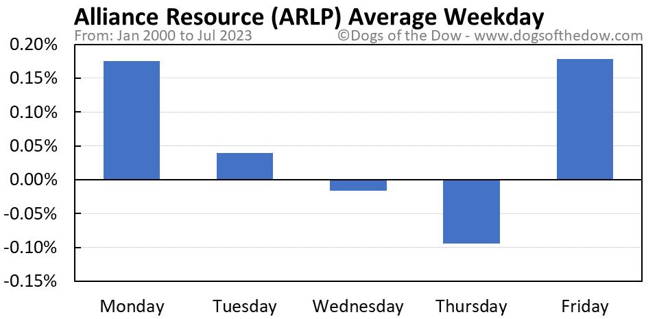 ARLP average weekday chart