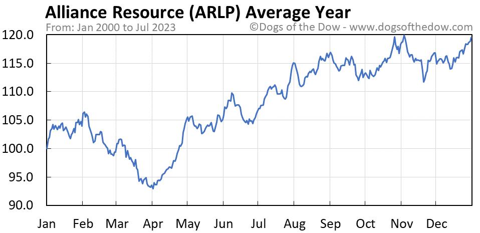 ARLP average year chart
