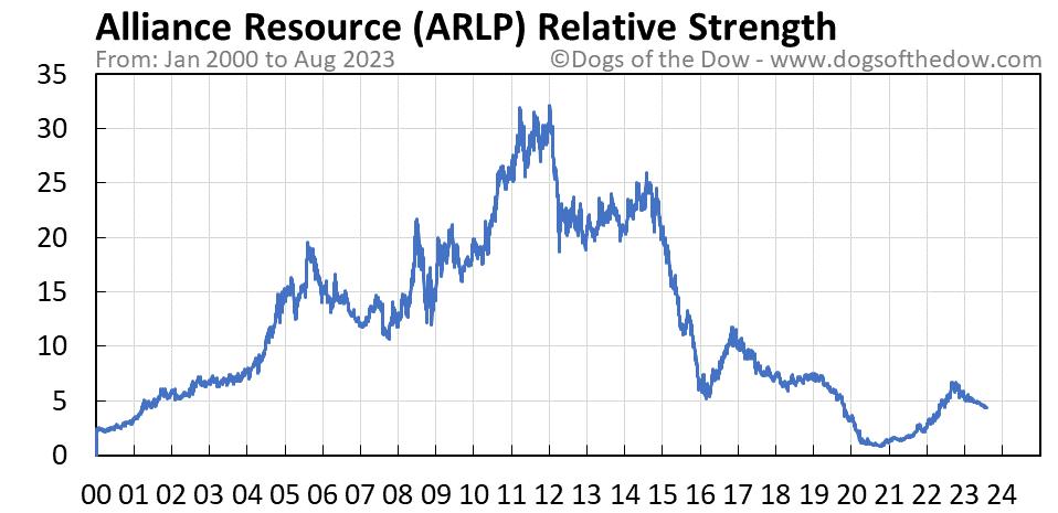 ARLP relative strength chart