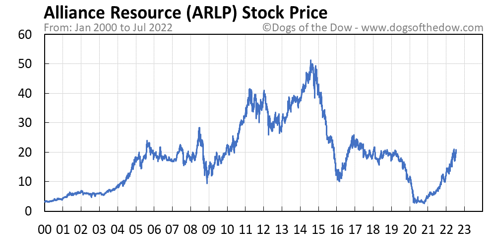 ARLP stock price chart