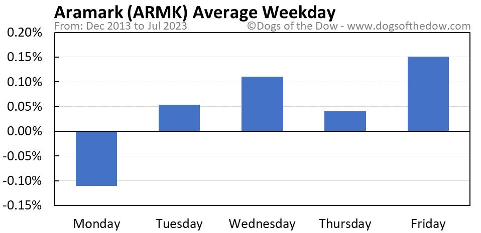 ARMK average weekday chart