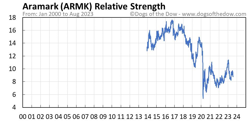 ARMK relative strength chart