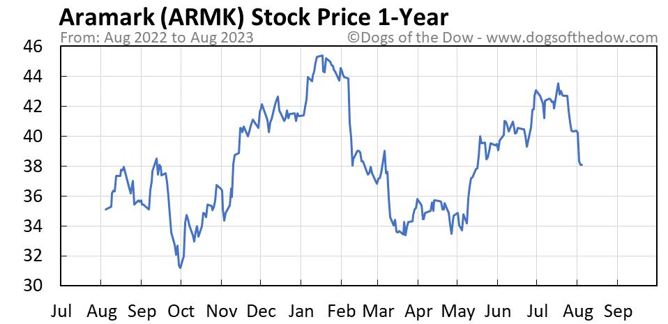 ARMK 1-year stock price chart