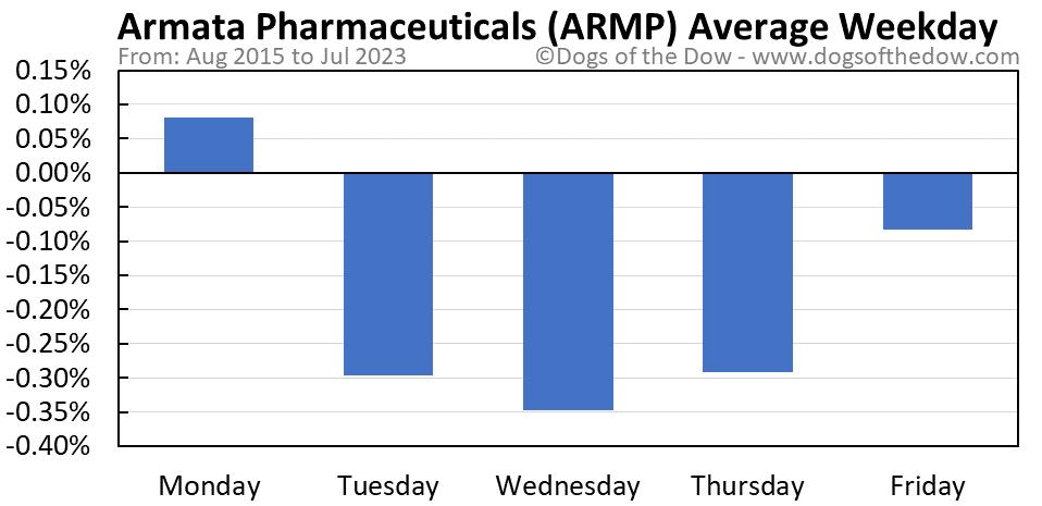 ARMP average weekday chart