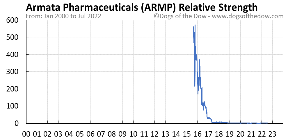 ARMP relative strength chart